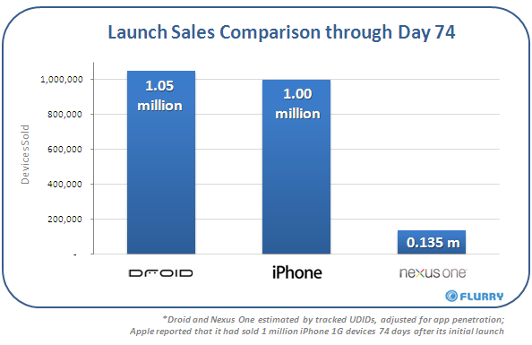 Flurry.com - Launch Sales Comparison through Day 74
