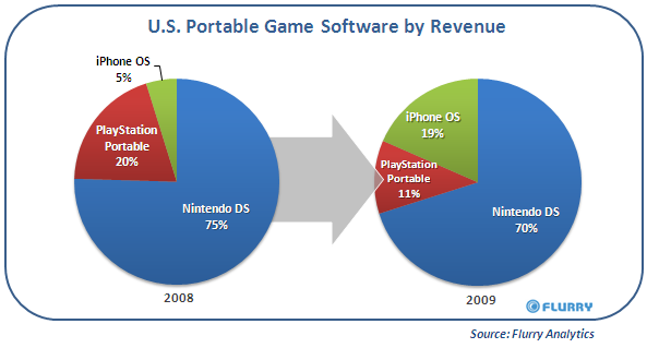 US Portable Software by Revenue - via blog.flurry.com