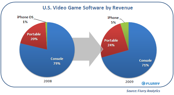 US Video Game Software by Revenue - via blog.flurry.com